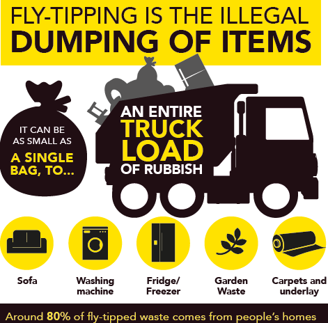 Infographic advising flytipping is the illegal dumping of items, shows fly-tipping can range from a single bag to an entire truck of rubbish. Highlights some fly-tipped items: Sofa, Washing Machine, Fridge or Freezer, Garden waste and Carpets.