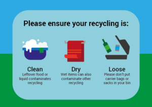 Image showing the 3 rules of recycling in Norfolk; Make sure your recycling is Clean Dry and Loose.