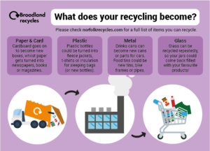 What does your recycling become?