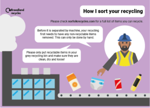 How your recycling is sorted.