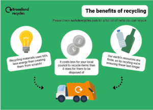 The benefits of recycling.