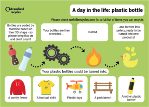 A day in the life of a plastic bottle.
